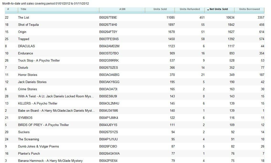amazon kindle publishing numbers